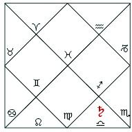 PK chart