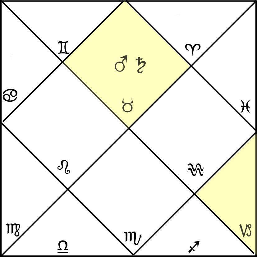 Charles chart